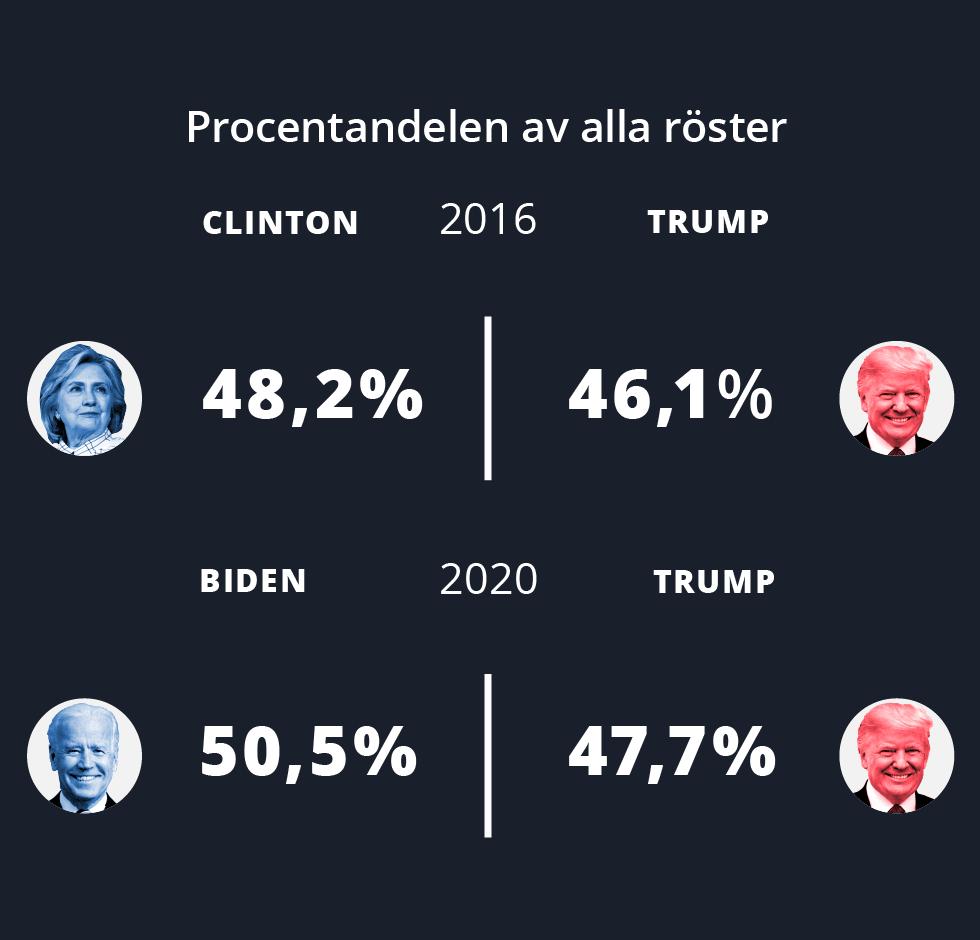 Procentandelen av alla röster: 2016 Clinton 48,2 procent, Trump 46,1 procent. 2020 Biden 50,5 procent, Trump 47,7 procent